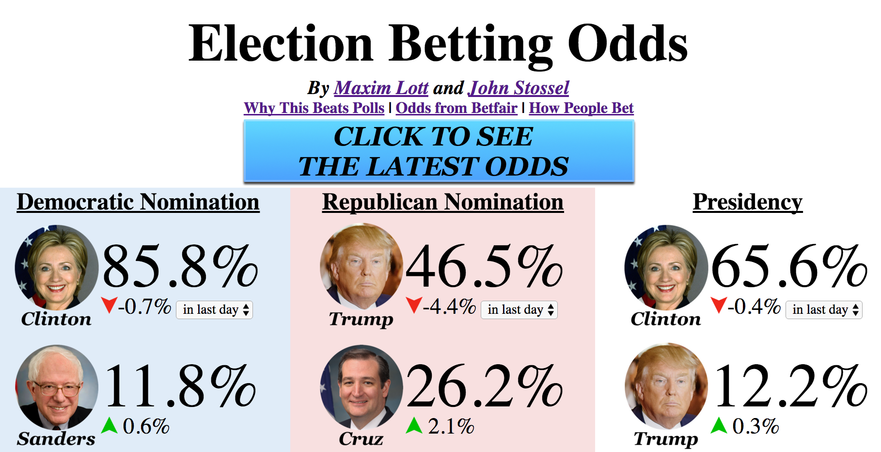 entertainment betting odds presidential election